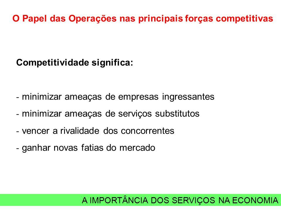 A IMPORTÂNCIA DOS SERVIÇOS NA ECONOMIA O Papel das Operações nas principais forças competitivas Competitividade significa: - minimizar ameaças de empr