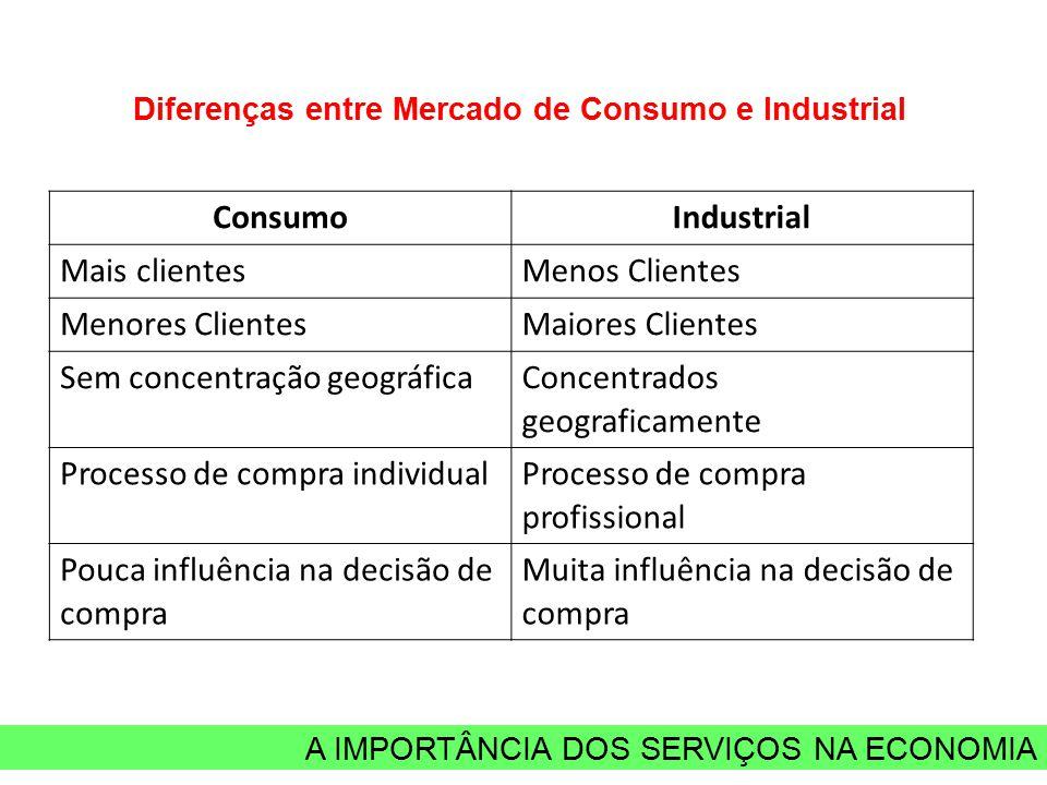 A IMPORTÂNCIA DOS SERVIÇOS NA ECONOMIA Diferenças entre Mercado de Consumo e Industrial ConsumoIndustrial Mais clientesMenos Clientes Menores Clientes