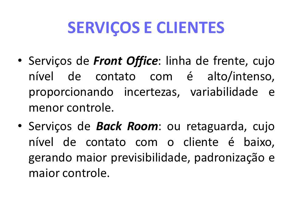 SERVIÇOS E CLIENTES Serviços de Front Office: linha de frente, cujo nível de contato com é alto/intenso, proporcionando incertezas, variabilidade e me