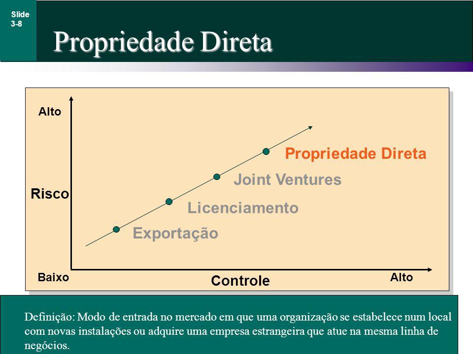 Irwin/McGraw-Hill © The McGraw-Hill Companies, Inc., 1998 Propriedade Direta Slide 3-8 Definição: Modo de entrada no mercado em que uma organização se