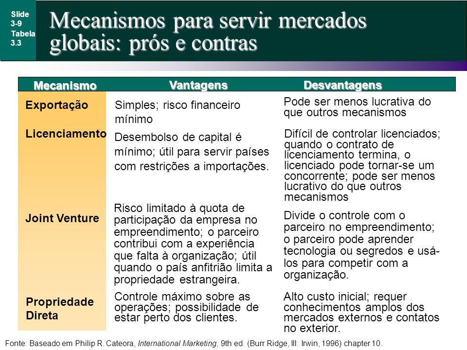 Mecanismos para servir mercados globais: prós e contras Slide 3-9 Mecanismo Exportação Simples; risco financeiro mínimo Licenciamento VantagensDesvant