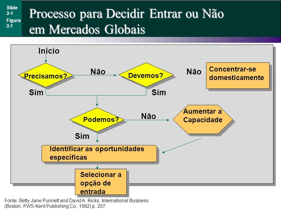Processo para Decidir Entrar ou Não em Mercados Globais Slide 3-1 Fonte: Betty Jane Punnett and David A. Ricks, International Business (Boston: PWS-Ke