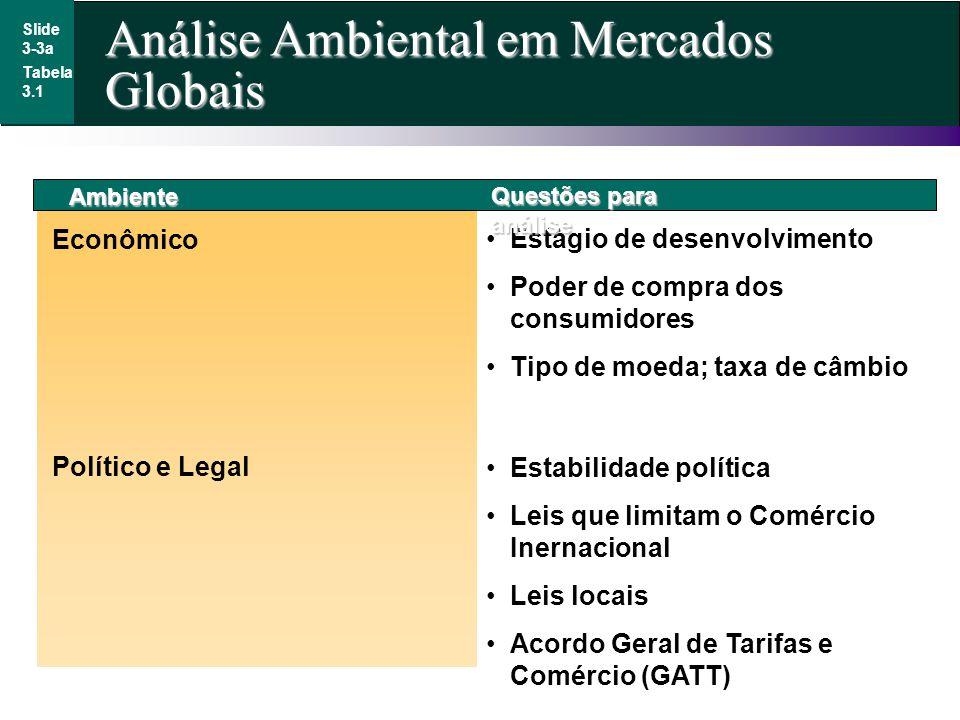 Análise Ambiental em Mercados Globais Slide 3-3a Tabela 3.1 Ambiente Econômico Estágio de desenvolvimento Poder de compra dos consumidores Tipo de moe