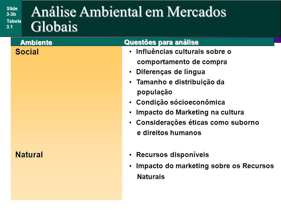 Slide 3-3b Tabela 3.1 Ambiente Social Influências culturais sobre o comportamento de compra Diferenças de língua Tamanho e distribuição da população C
