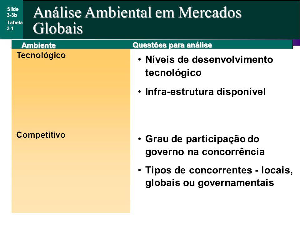 Slide 3-3b Tabela 3.1 Ambiente Tecnológico Níveis de desenvolvimento tecnológico Infra-estrutura disponível Competitivo Questões para análise Grau de