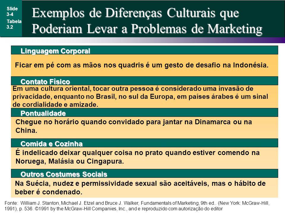 Exemplos de Diferenças Culturais que Poderiam Levar a Problemas de Marketing Slide 3-4 Tabela 3.2 Linguagem Corporal Ficar em pé com as mãos nos quadr