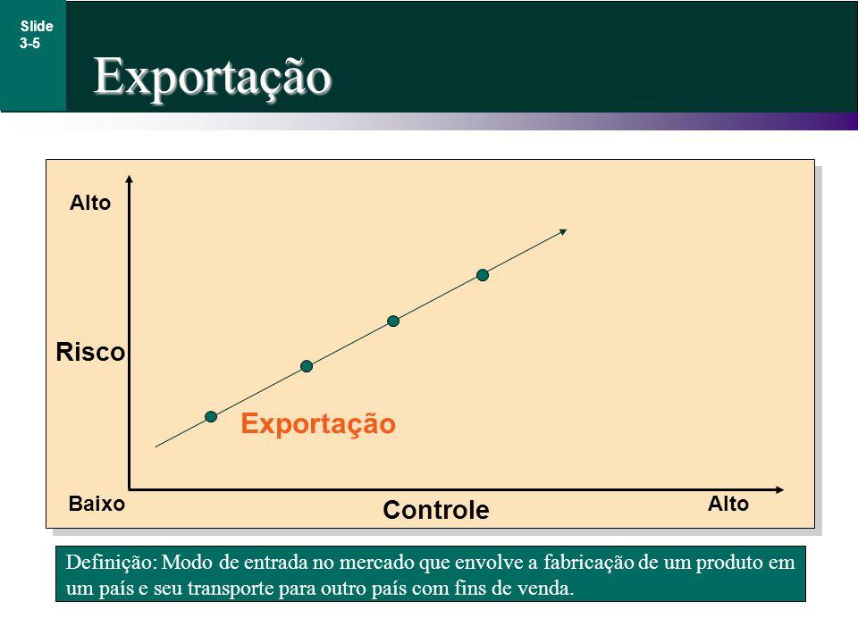 Exportação Slide 3-5 Definição: Modo de entrada no mercado que envolve a fabricação de um produto em um país e seu transporte para outro país com fins