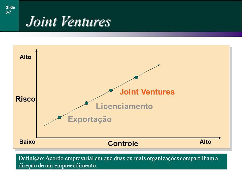 Joint Ventures Slide 3-7 Definição: Acordo empresarial em que duas ou mais organizações compartilham a direção de um empreendimento. Risco Alto BaixoA