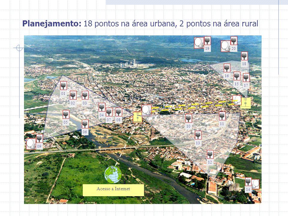 Acesso a Internet 15 16 17 18201914 05 01 0203 04 06 0708 09 10 11 12 13 Planejamento: 18 pontos na área urbana, 2 pontos na área rural
