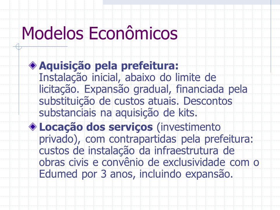Modelos Econômicos Aquisição pela prefeitura: Instalação inicial, abaixo do limite de licitação. Expansão gradual, financiada pela substituição de cus