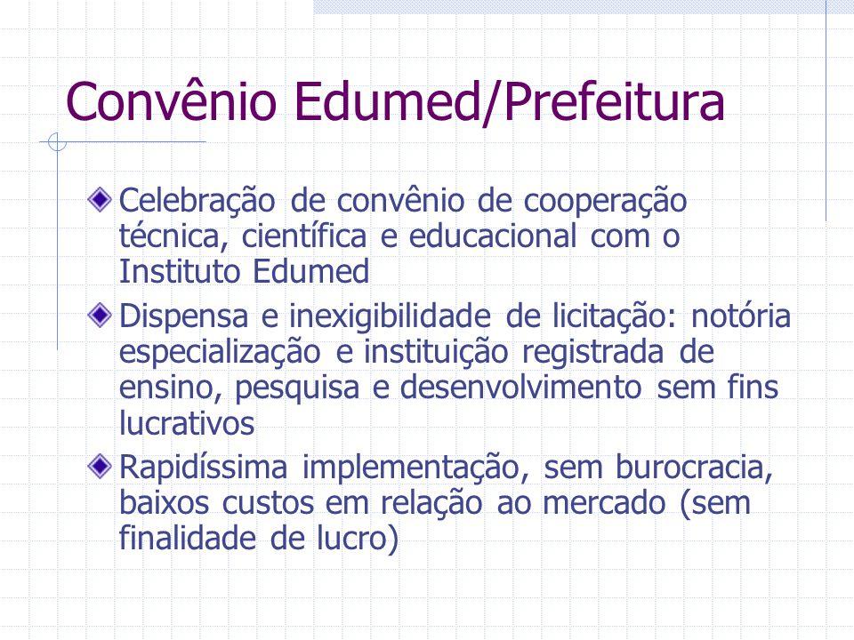 Convênio Edumed/Prefeitura Celebração de convênio de cooperação técnica, científica e educacional com o Instituto Edumed Dispensa e inexigibilidade de