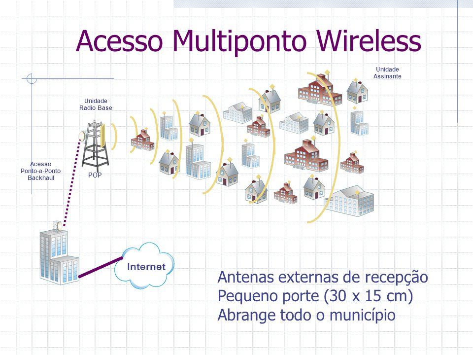 Acesso Multiponto Wireless Acesso Ponto-a-Ponto Backhaul Internet Unidade Radio Base POP Unidade Assinante Antenas externas de recepção Pequeno porte