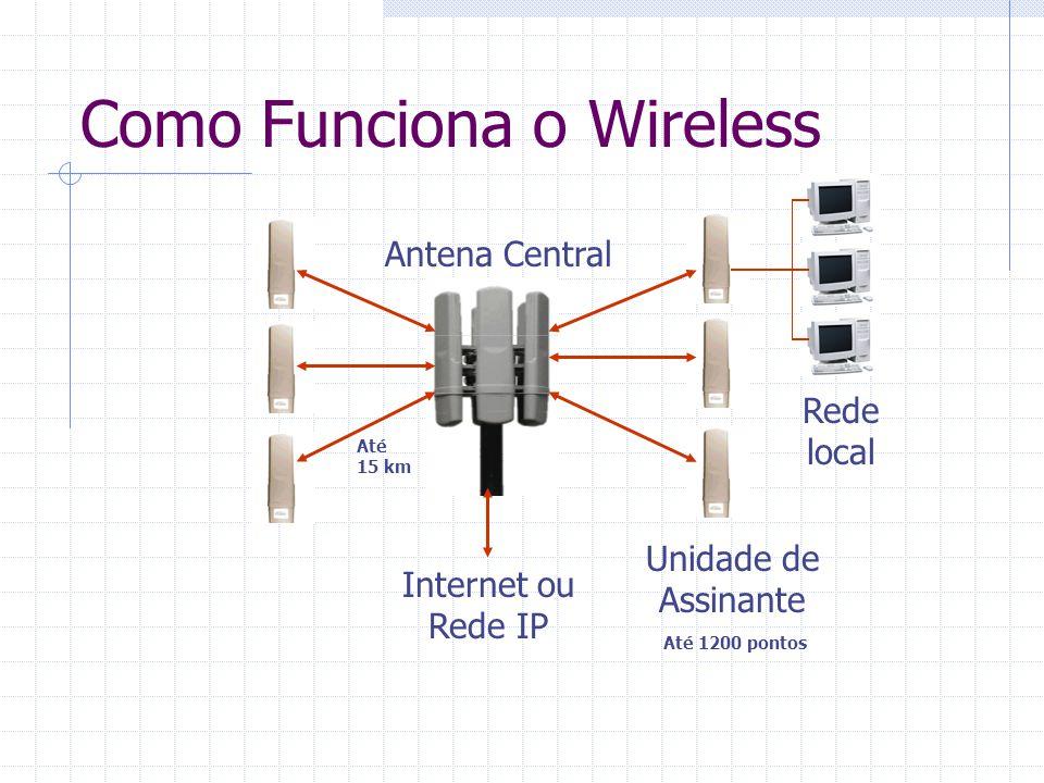 Como Funciona o Wireless Unidade de Assinante Antena Central Internet ou Rede IP Rede local Até 15 km Até 1200 pontos