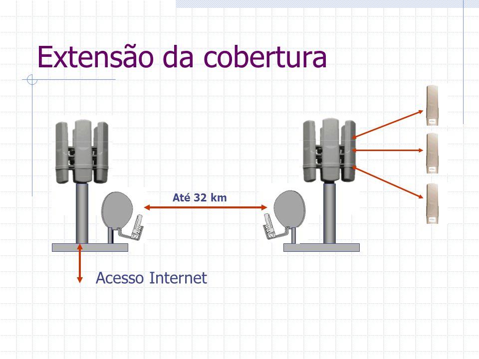 Extensão da cobertura Acesso Internet Até 32 km