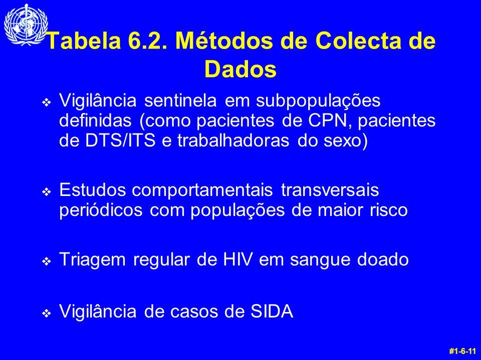 Tabela 6.2. Métodos de Colecta de Dados v Vigilância sentinela em subpopulações definidas (como pacientes de CPN, pacientes de DTS/ITS e trabalhadoras