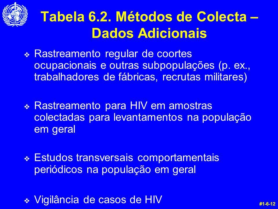 Tabela 6.2. Métodos de Colecta – Dados Adicionais v Rastreamento regular de coortes ocupacionais e outras subpopulações (p. ex., trabalhadores de fábr