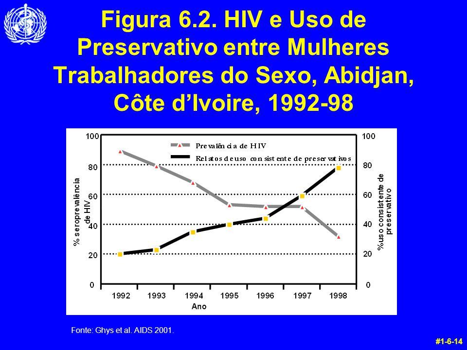 #1-6-14 Ano Figura 6.2. HIV e Uso de Preservativo entre Mulheres Trabalhadores do Sexo, Abidjan, Côte d'Ivoire, 1992-98 Fonte: Ghys et al. AIDS 2001.