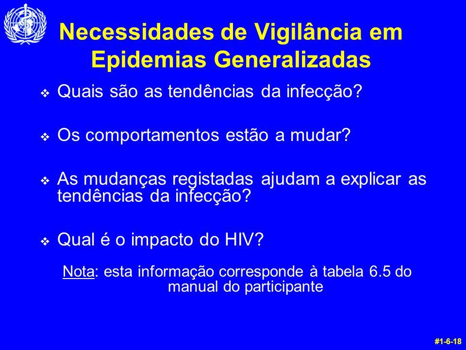 Necessidades de Vigilância em Epidemias Generalizadas v Quais são as tendências da infecção? v Os comportamentos estão a mudar? v As mudanças registad