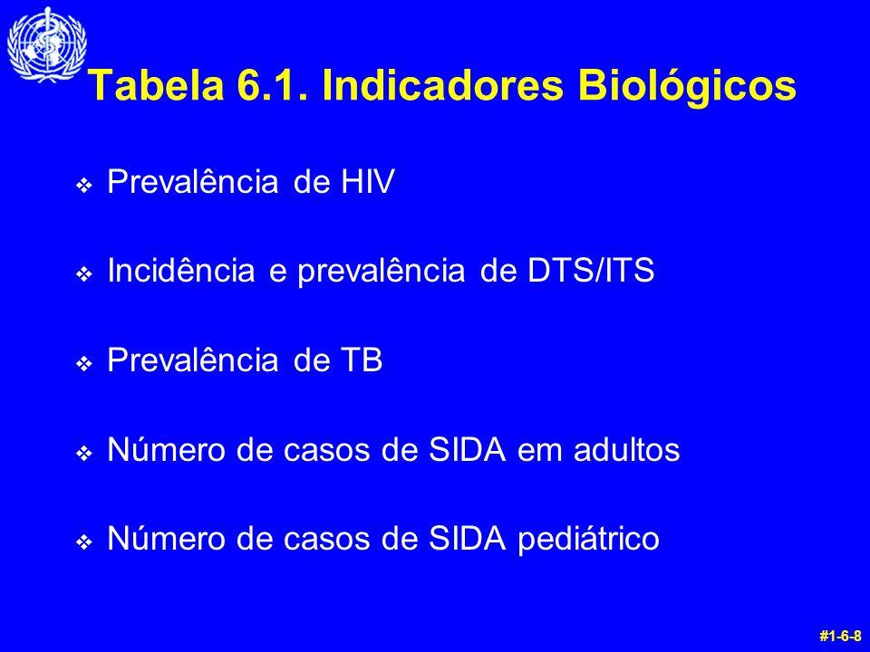 Tabela 6.1. Indicadores Biológicos v Prevalência de HIV v Incidência e prevalência de DTS/ITS v Prevalência de TB v Número de casos de SIDA em adultos