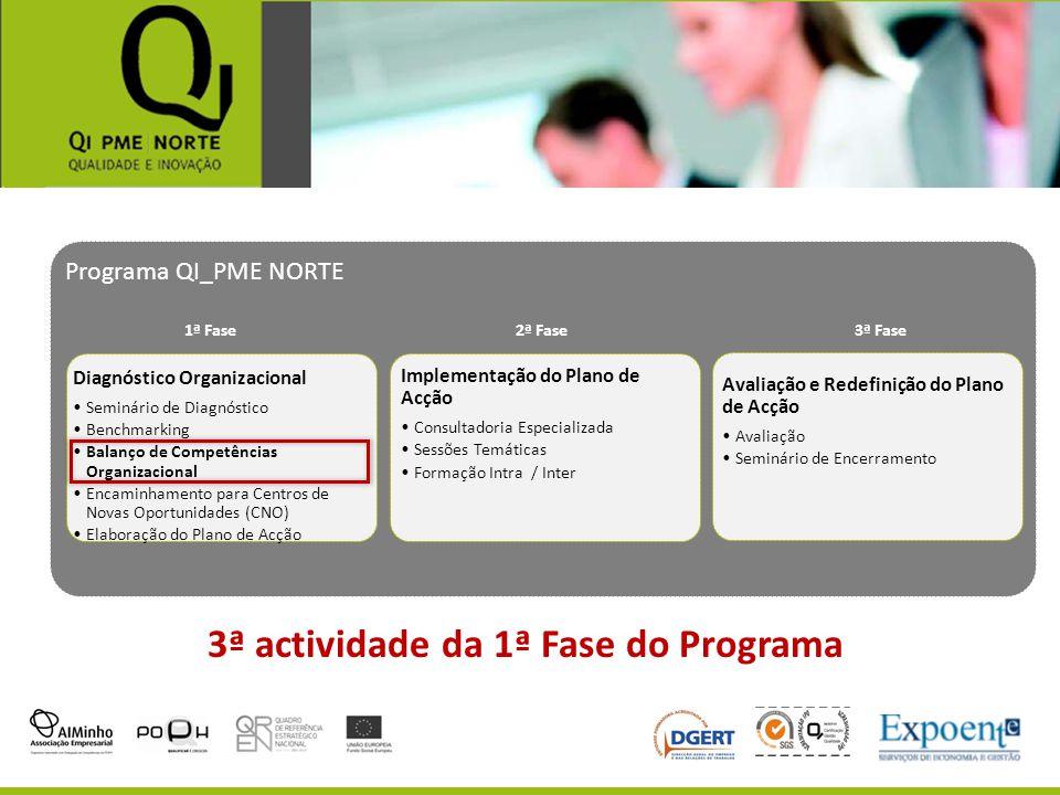 3ª actividade da 1ª Fase do Programa Programa QI_PME NORTE Diagnóstico Organizacional Seminário de Diagnóstico Benchmarking Balanço de Competências Or