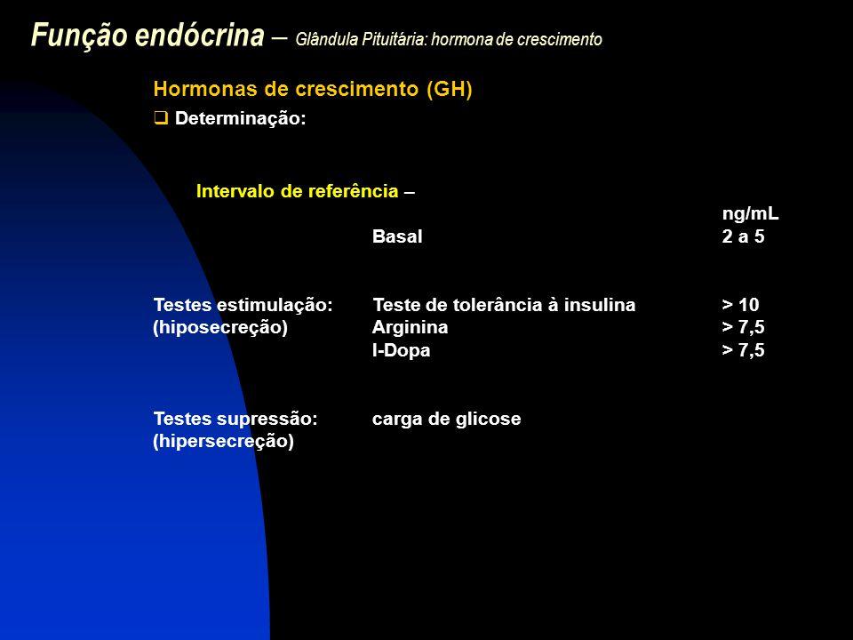 Função endócrina – Glândula Pituitária: hormona de crescimento Hormonas de crescimento (GH)  Determinação: Intervalo de referência – ng/mL Basal2 a 5