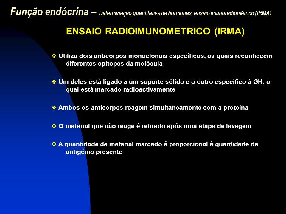 Função endócrina – Determinação quantitativa de hormonas: ensaio imunoradiométrico (IRMA) ENSAIO RADIOIMUNOMETRICO (IRMA)  Utiliza dois anticorpos mo