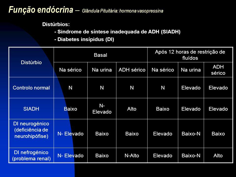 Função endócrina – Glândula Pituitária: hormona vasopressina Distúrbios: - Sindrome de síntese inadequada de ADH (SIADH) - Diabetes insípidus (DI) Dis