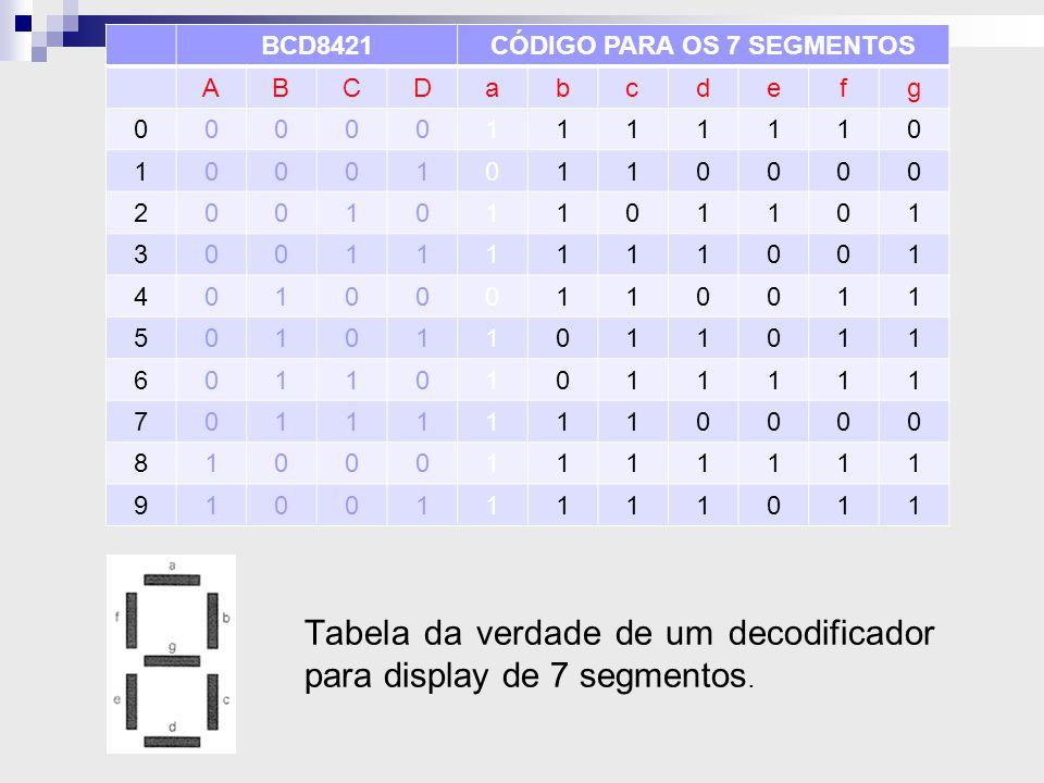 Tabela da verdade de um decodificador para display de 7 segmentos. BCD8421CÓDIGO PARA OS 7 SEGMENTOS ABCDabcdefg 000001111110 100010110000 20010110110