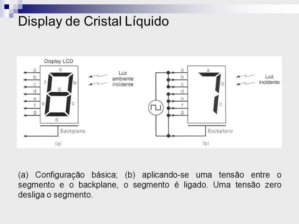 Display de Cristal Líquido (a) Configuração básica; (b) aplicando-se uma tensão entre o segmento e o backplane, o segmento é ligado. Uma tensão zero d
