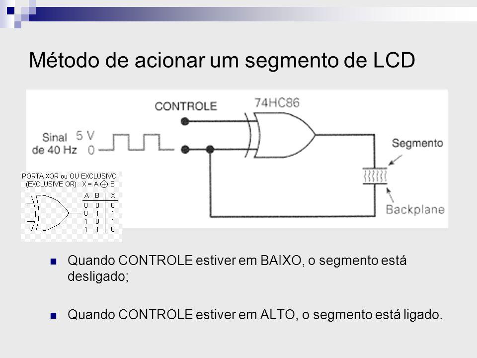 Método de acionar um segmento de LCD Quando CONTROLE estiver em BAIXO, o segmento está desligado; Quando CONTROLE estiver em ALTO, o segmento está lig