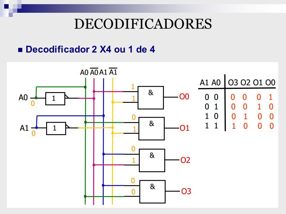 Decodificador BCD/7 Segmentos Um dos métodos mais simples de se apresentar dígitos numéricos usa uma configuração de 7 segmentos para formar os caracteres decimais de 0 a 9, e algumas vezes ao caracteres hexadecimais de A até F.