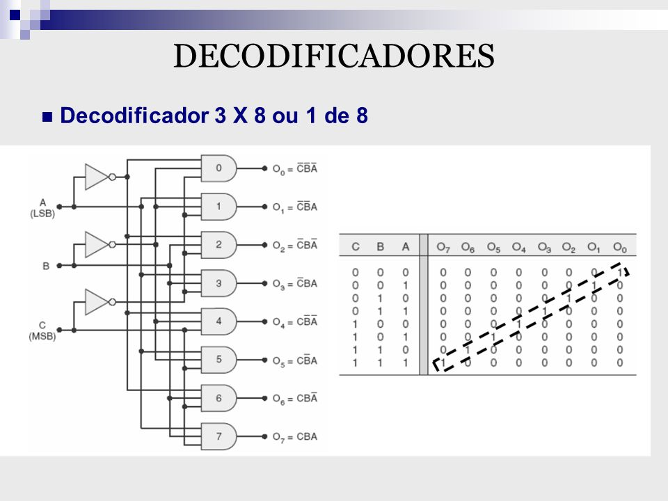 DECODIFICADORES Decodificador 3 X 8 ou 1 de 8