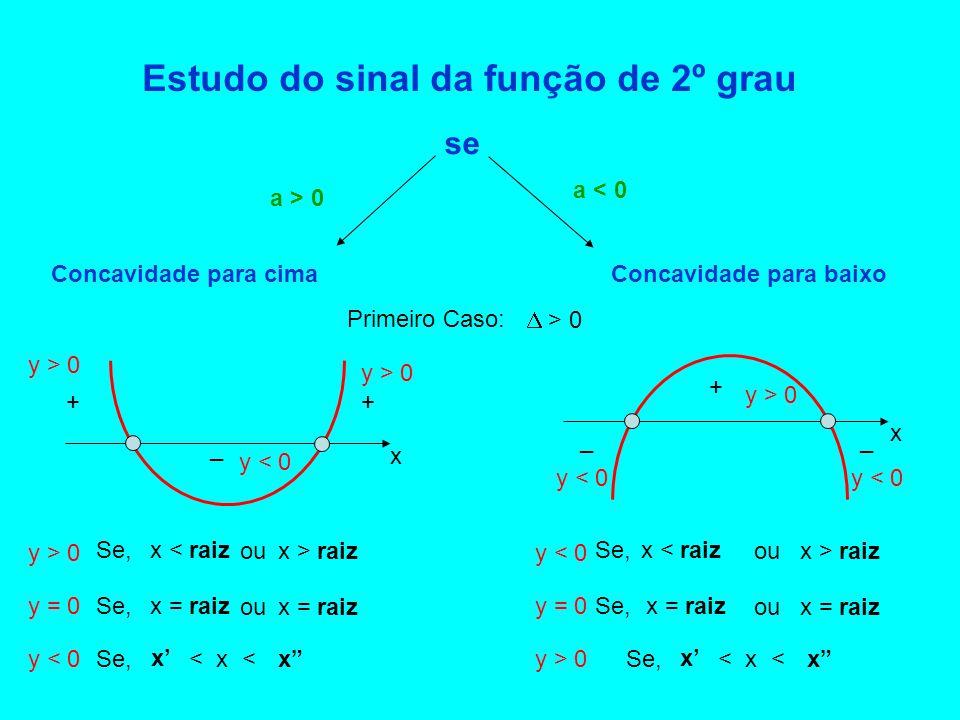 Estudo do sinal da função de 2º grau se Concavidade para cimaConcavidade para baixo a > 0 a < 0 Primeiro Caso:  > 0 x + + + _ _ _ x y > 0 y < 0 y > 0 y < 0 y = 0 Se,x < raiz x > raizou Se,x = raiz ou Se, < x < x' x y < 0 y > 0 y = 0 Se,x < raiz x > raizou Se,x = raiz ou Se, < x < x' x