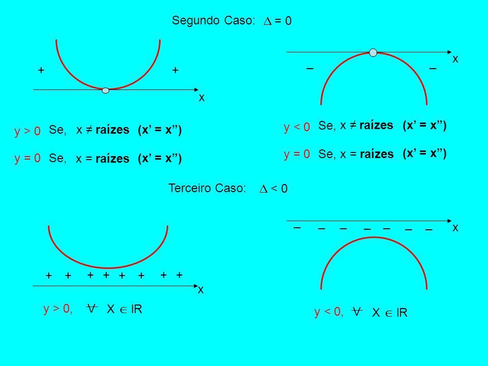 x ++ _ _ x y > 0 y = 0 Se,x ≠ raízes Se, y < 0 y = 0 Se, Segundo Caso:  = 0 Terceiro Caso:  < 0 + + ++ + + ++ x x = raízes x ≠ raízes x = raízes x _ __ _ _ _ _ V X  lR y > 0, y < 0, V X  lR (x' = x )