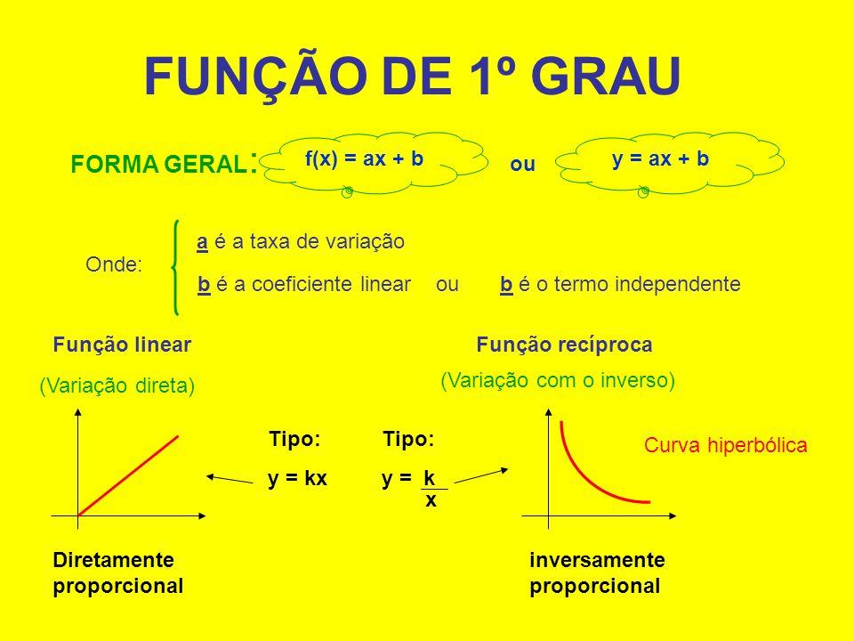 FUNÇÃO DE 1º GRAU FORMA GERAL : ou Onde: a é a taxa de variação b é a coeficiente linear ou b é o termo independente f(x) = ax + by = ax + b Função linear (Variação direta) Diretamente proporcional Função recíproca (Variação com o inverso) Curva hiperbólica inversamente proporcional Tipo: y = kx Tipo: y = k x