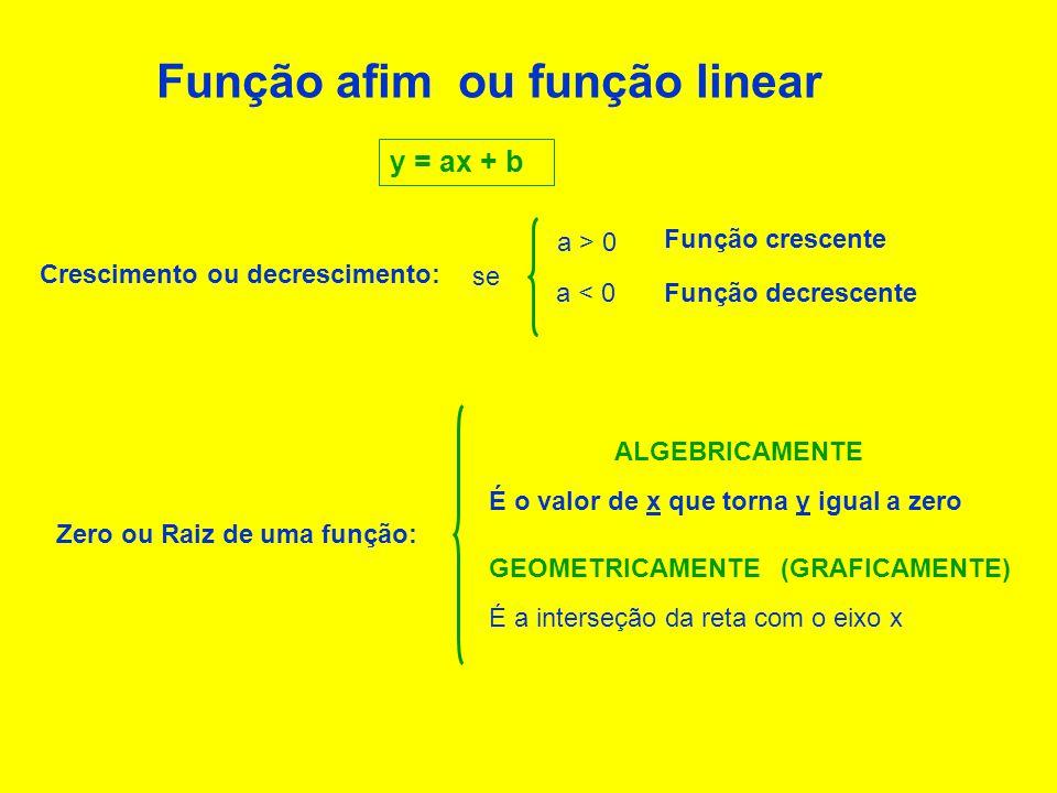 Função afim ou função linear y = ax + b Zero ou Raiz de uma função: É o valor de x que torna y igual a zero ALGEBRICAMENTE É a interseção da reta com o eixo x (GRAFICAMENTE) Crescimento ou decrescimento: se a > 0 Função crescente Função decrescentea < 0 GEOMETRICAMENTE