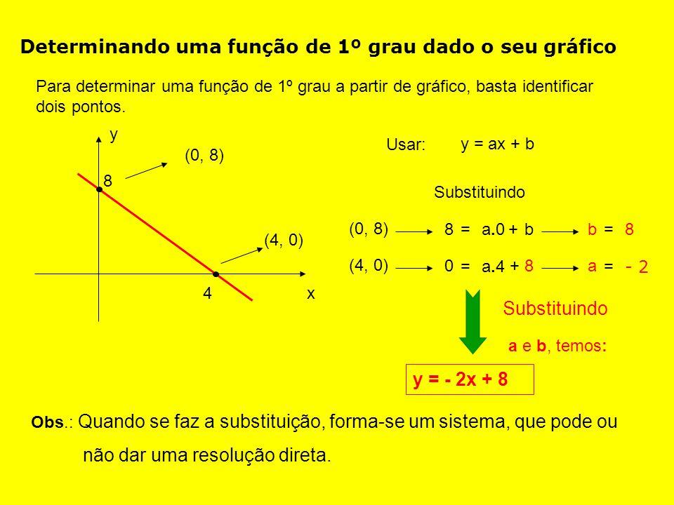 Determinando uma função de 1º grau dado o seu gráfico Para determinar uma função de 1º grau a partir de gráfico, basta identificar dois pontos.