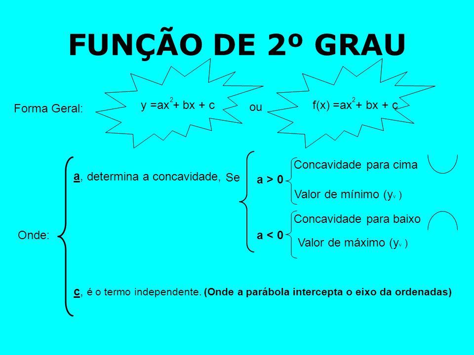 ZEROS (OU RAÍZES) DE UMA FUNÇÃO DE 2º grau Dada a função de f: lR lR, definida: f(x) Calcule o zero da função: = x 2 + 3 x+ 2, x 2 3 x + 2 + = 0Igualar a função a zero Fazer os cálculos Determinado o valor de x 3 2  = - 4.