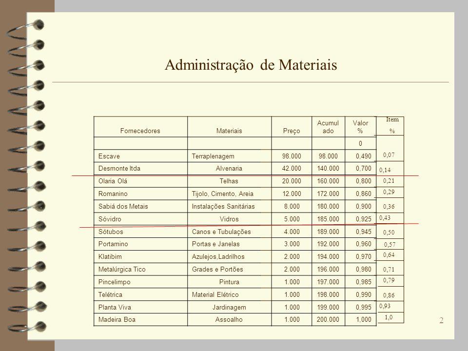 3 Administração de Materiais Classe A B C Total %itens % Acumulado%Valor %Acumulado 0,140,70 0,22 0,20 0,64 1,0 0,10 1,0 0,14 0,36 1,0 0,70 0,90 1,0 1436 1,0 70 90