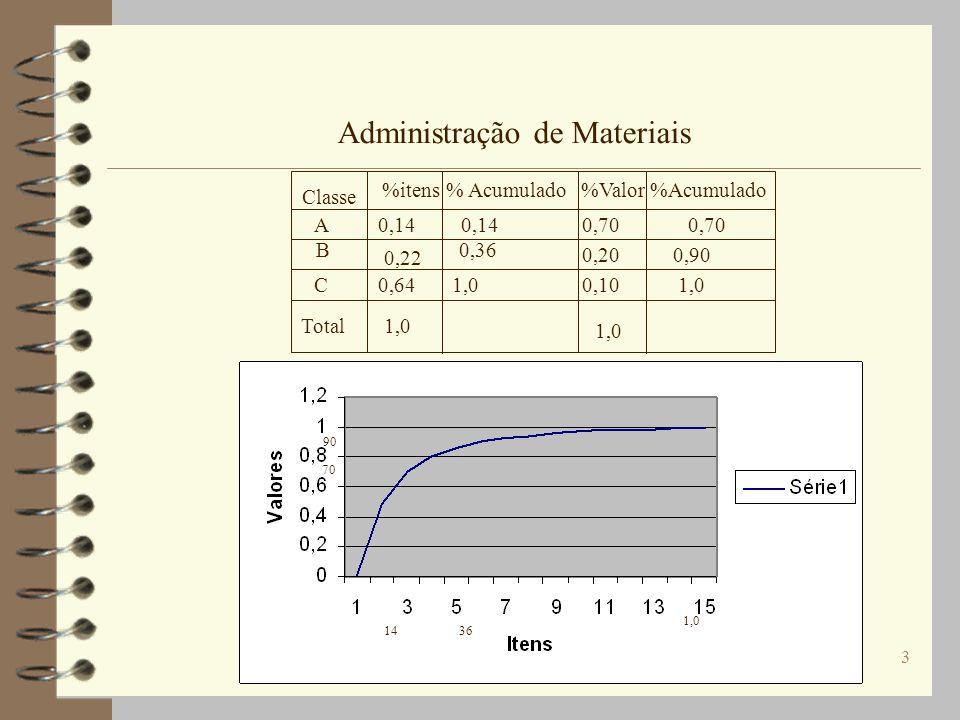 3 Administração de Materiais Classe A B C Total %itens % Acumulado%Valor %Acumulado 0,140,70 0,22 0,20 0,64 1,0 0,10 1,0 0,14 0,36 1,0 0,70 0,90 1,0 1