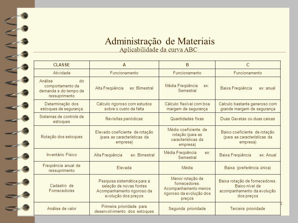 4 Administração de Materiais CLASSEABC AtividadeFuncionamento Análise do comportamento da demanda e do tempo de ressuprimento Alta Freqüência ex: Bime