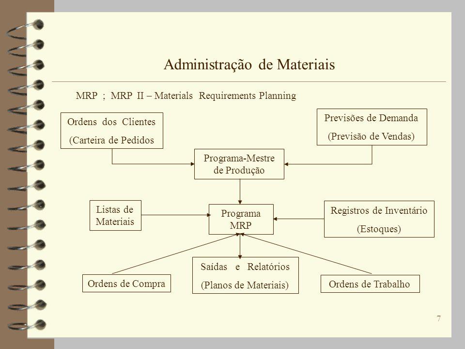 7 Administração de Materiais MRP ; MRP II – Materials Requirements Planning Ordens dos Clientes (Carteira de Pedidos Listas de Materiais Programa-Mest