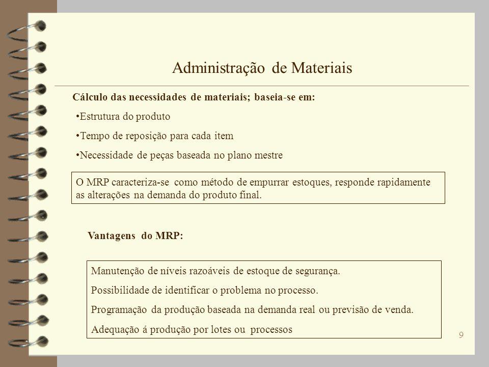 9 Administração de Materiais Cálculo das necessidades de materiais; baseia-se em: Estrutura do produto Tempo de reposição para cada item Necessidade d