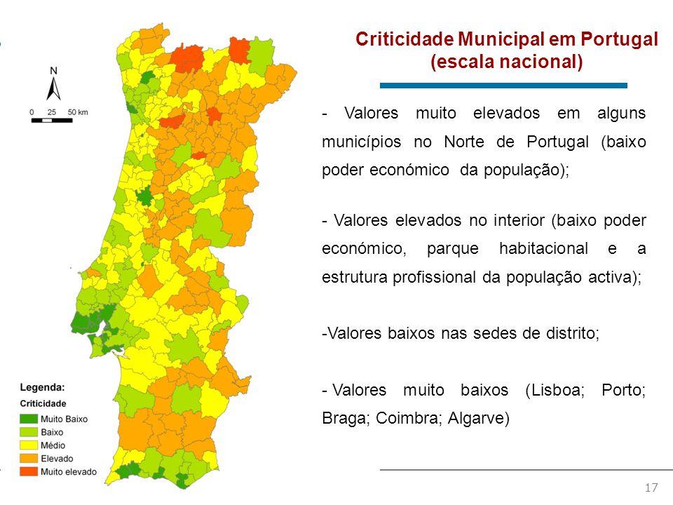 17 Criticidade Municipal em Portugal (escala nacional) - Valores muito elevados em alguns municípios no Norte de Portugal (baixo poder económico da população); - Valores elevados no interior (baixo poder económico, parque habitacional e a estrutura profissional da população activa); -Valores baixos nas sedes de distrito; - Valores muito baixos (Lisboa; Porto; Braga; Coimbra; Algarve)