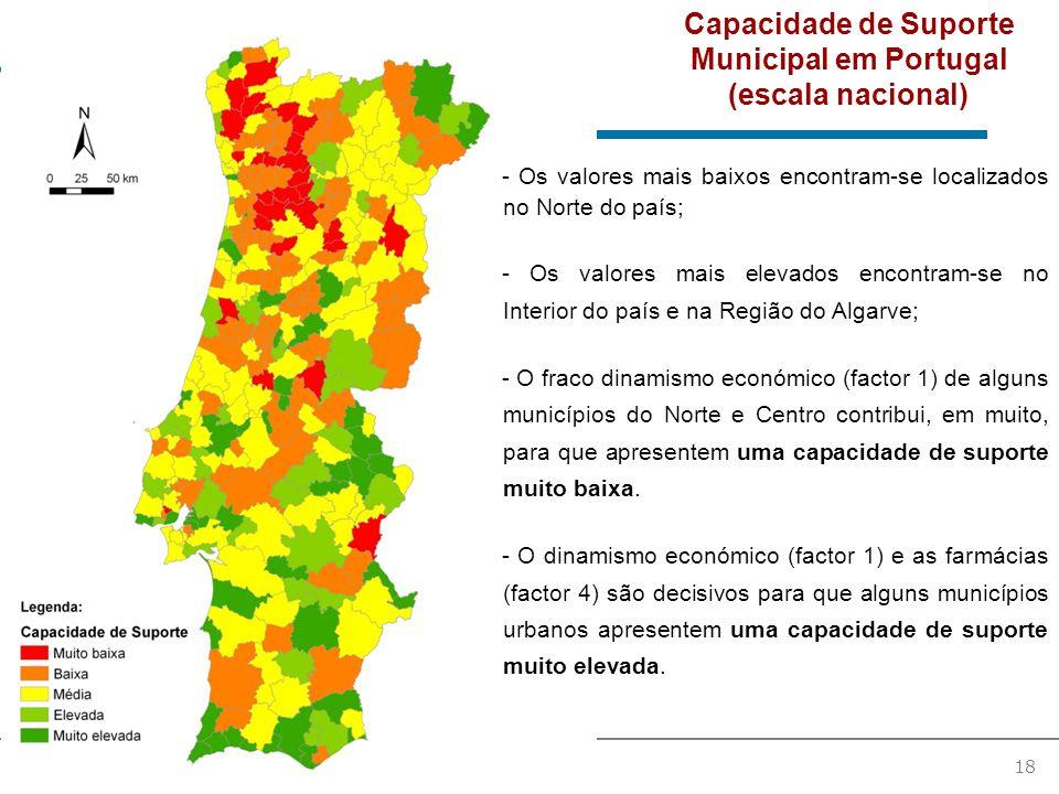 18 - Os valores mais baixos encontram-se localizados no Norte do país; - Os valores mais elevados encontram-se no Interior do país e na Região do Algarve; - O fraco dinamismo económico (factor 1) de alguns municípios do Norte e Centro contribui, em muito, para que apresentem uma capacidade de suporte muito baixa.