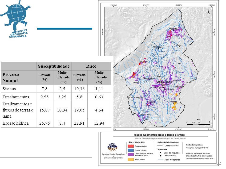 32 SusceptibilidadeRisco Processo Natural Elevada (%) Muito Elevada (%) Elevado (%) Muito Elevado (%) Sismos7,82,510,361,11 Desabamentos9,583,255,80,63 Deslizamentos e fluxos de terras e lama 15,8710,3419,054,64 Erosão hídrica25,768,422,9112,94