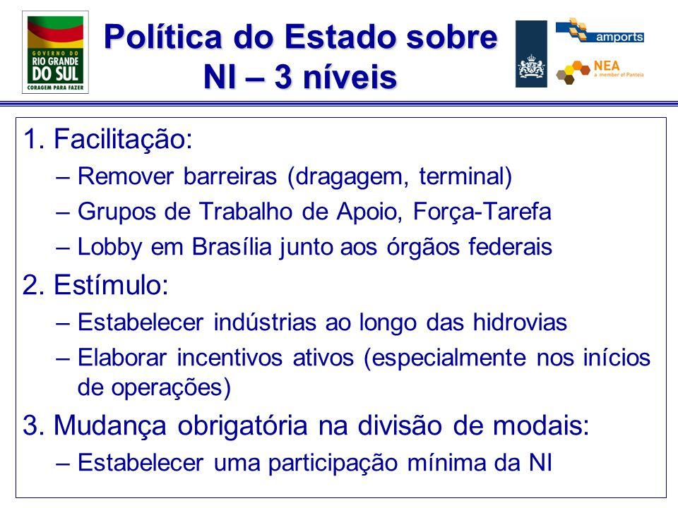 Política do Estado sobre NI – 3 níveis 1. Facilitação: –Remover barreiras (dragagem, terminal) –Grupos de Trabalho de Apoio, Força-Tarefa –Lobby em Br