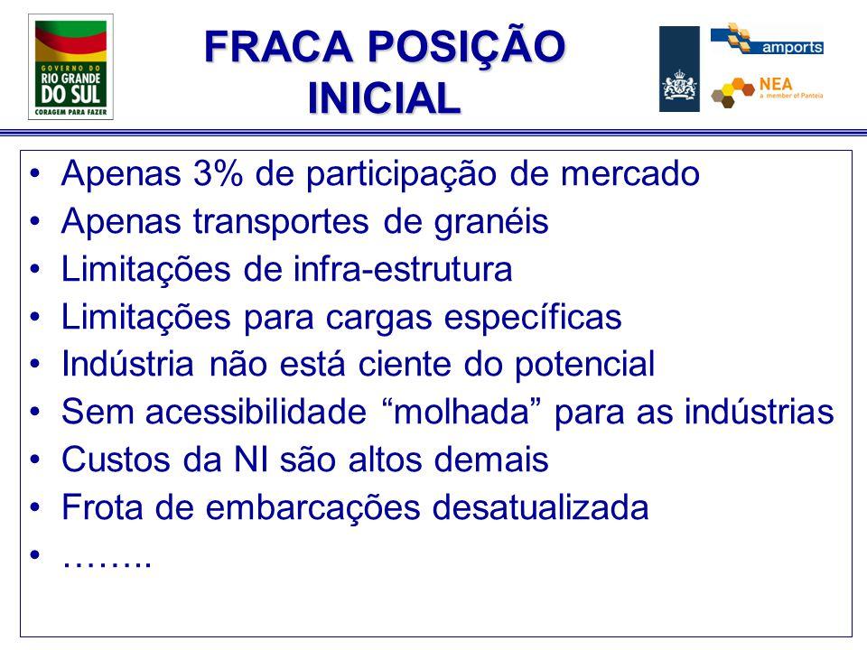 Programa de NI do Rio Grande do Sul Oportunidades a curto prazo: 1.