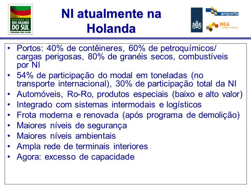 NI atualmente na Holanda Portos: 40% de contêineres, 60% de petroquímicos/ cargas perigosas, 80% de granéis secos, combustíveis por NI 54% de participação do modal em toneladas (no transporte internacional), 30% de participação total da NI Automóveis, Ro-Ro, produtos especiais (baixo e alto valor) Integrado com sistemas intermodais e logísticos Frota moderna e renovada (após programa de demolição) Maiores níveis de segurança Maiores níveis ambientais Ampla rede de terminais interiores Agora: excesso de capacidade