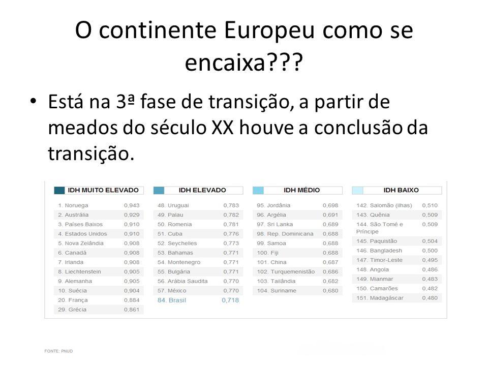 O continente Europeu como se encaixa??? Está na 3ª fase de transição, a partir de meados do século XX houve a conclusão da transição.
